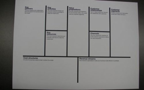 Social Business Model Canvas (to be done)